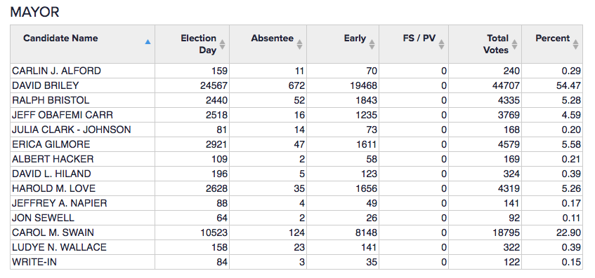 Election Results - Mayoral Race