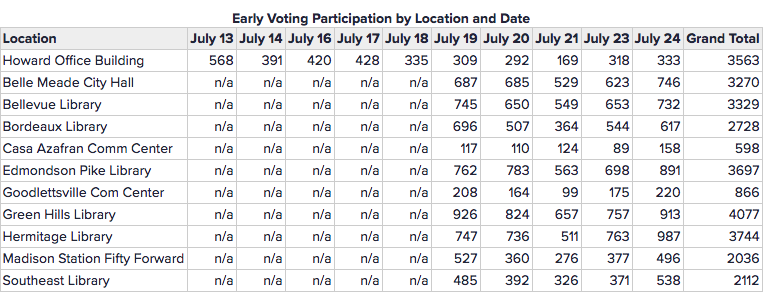 Early voting numbers - GH