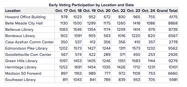 Early voting numbers - midterm