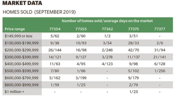 See the number of homes sold in Tomball and Magnolia during September.