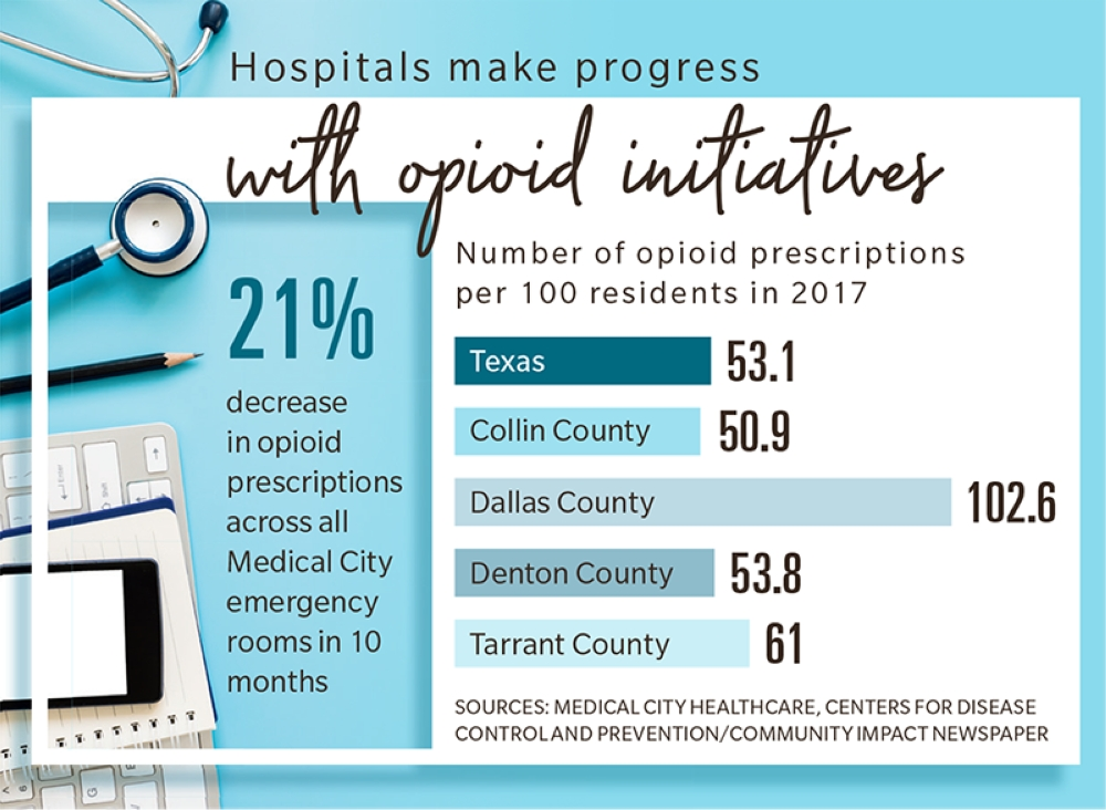 Collin County has the lowest rate of citizens with opioid prescriptions among surrounding counties.