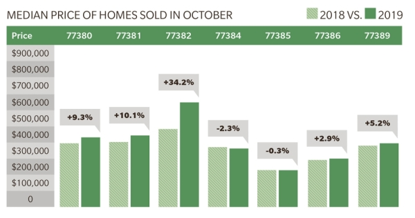 See the change in median prices of houses sold in south Montgomery County in October 2018 and 2019.