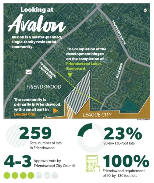 Avalon development Friendswood