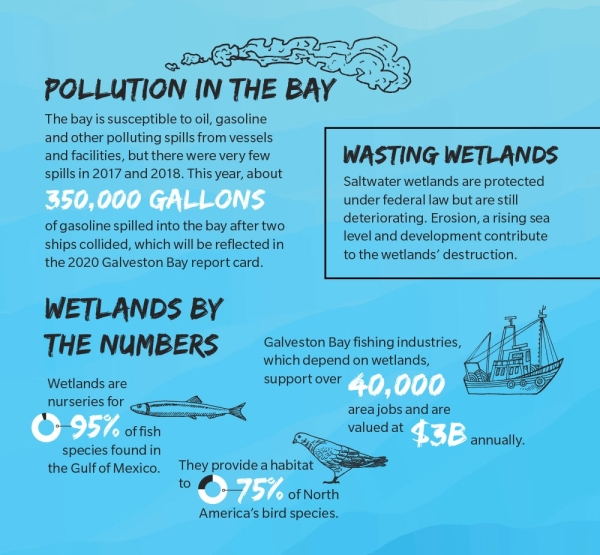 Information on Galveston Bay
