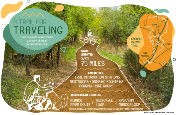 The Emerald Crown Trail Master Plan includes 75 miles of trail stretching through the eastern Hays County.