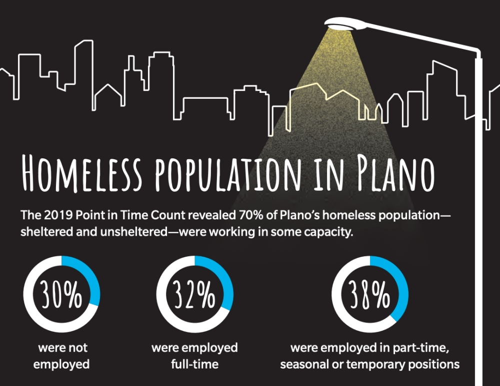 Each year, local groups conduct a headcount of the homeless population in Collin County. (Graphic by Breanna Flores)