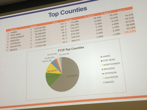A U.S. Small Business Administration slide at a recent Lone Star College function shows the Houston region counties which received the most SBA loans in fiscal year 2018-19. (Vanessa Holt/Community Impact Newspaper)