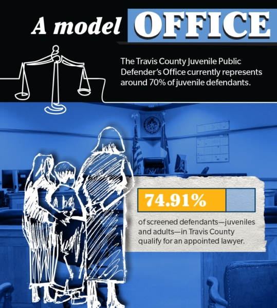 The Travis County Juvenile Public Defender's Office currently represents around 70% of juvenile defendants. Sources: Texas Indigent Defense Commission, Travis County Juvenile Public Defender's Office/Community Impact Newspaper