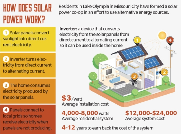 (Source: Solar United Neighbors/Community Impact Newspaper)