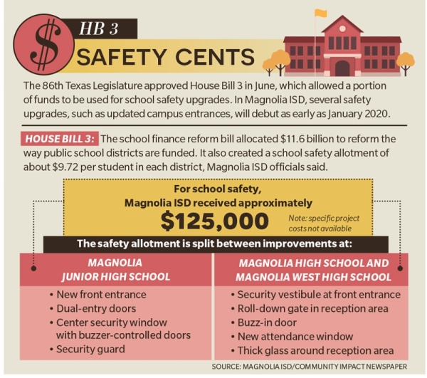 Students at Magnolia, Magnolia West and Magnolia Junior high schools will see safety upgrades as early as January 2020. (Source: Magnolia ISD/Community Impact Newspaper)