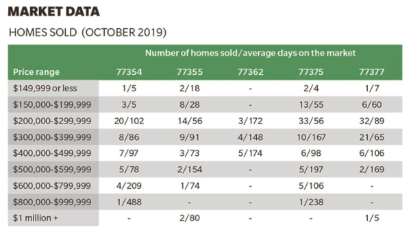See the number of homes sold in Tomball and Magnolia in October.