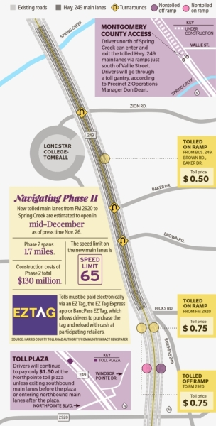 The Harris County Toll Road Authority is finishing work on Phase 2 of the Tomball Tollway with new tolled main lanes slated to open to drivers in December. (Source: Harris County Toll Road Authority/Community Impact Newspaper)