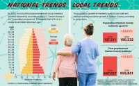 Denton County's senior population is expected to increase significantly in coming years, but meeting the need for professional caregivers will be challenging, according to officials. (Graphic by Chase Autin/Community Impact Newspaper)