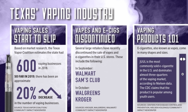 Amid recent reports of vaping-related illness, several vapor stores are seeing a decline in sales.