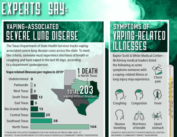 North Texas ranks No. 1 in Texas for vaping-associated severe lung disease cases this year, according to officials.