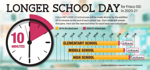 New Frisco ISD calendar lengthens school day to shorten year