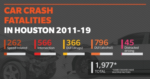 Source: Texas Department of Transportation Crash Records Information System/Community Impact Newspaper