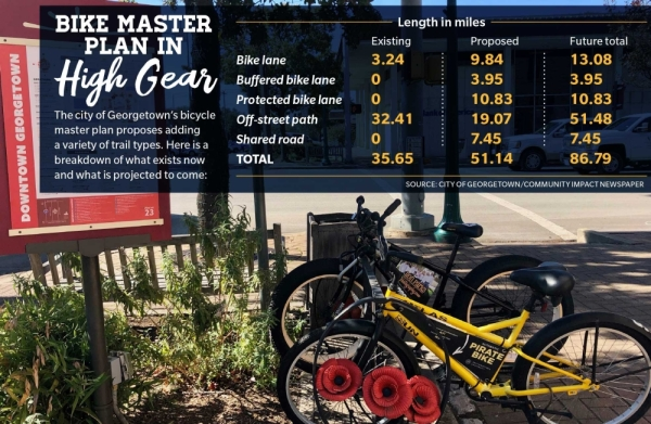 Over 50 miles of cycling facilities are proposed in the plan for a grand total of 86 miles of interconnected bikeways throughout Georgetown. (Community Impact Newspaper staff)