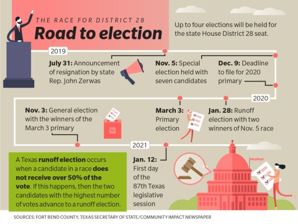 Up to four races will be held for the state House District 28 seat. (Designed By Anya Gallant/Community Impact Newspaper)