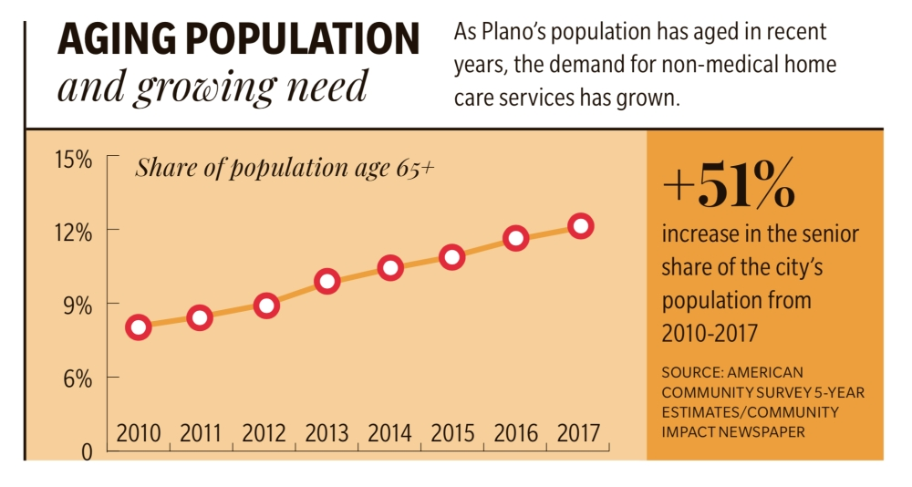 The share of Plano's population that is 65 or older has been growing in recent years. (Daniel Houston/Community Impact Newspaper)