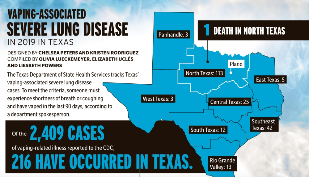 North Texas has seen a number of lung injuries associated with vaping recently. (Graphic by Chelsea Peters and Kristen Rodriguez)