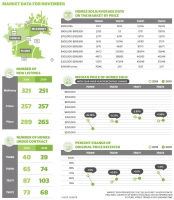 November 2019 market data shows fewer homes listed in McKinney from last year, among other real estate trends.