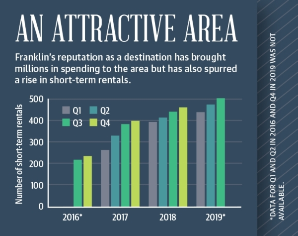 The city of Franklin has seen a large increase in the number of short-term rental properties operating in the area.