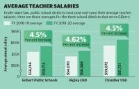Gilbert Public Schools, Higley USD, Chandler USD