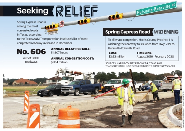 Spring Cypress Road is among the most congested roads in Texas, according to the Texas A&M Transportation Institute's list of most congested roadways released in December. (Kara McIntyre/Community Impact Newspaper)