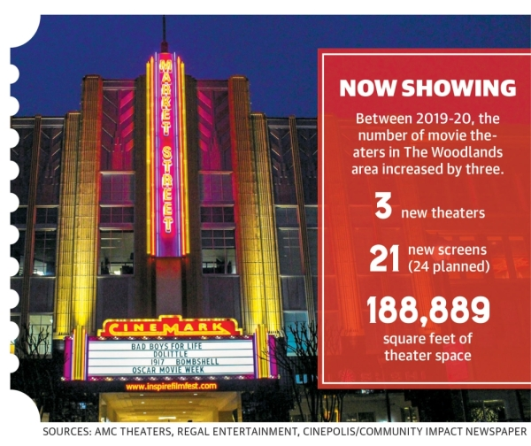 Retail centers in The Woodlands area bringing entertainment focus