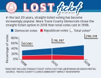 In the last 20 years, straight-ticket voting has become increasingly popular. More Travis County Democrats chose the straight-ticket option in 2018 than total votes cast in 1998.