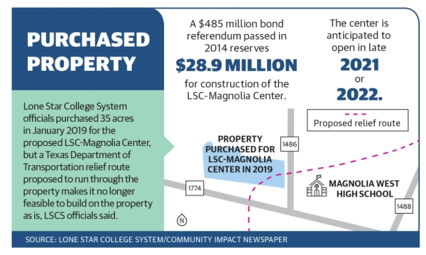 Lone Star College System purchased property for the proposed LSC-Magnolia Center near FM 1486 and FM 1488 in 2019; however, that property may no longer be feasible for the center, officials said.