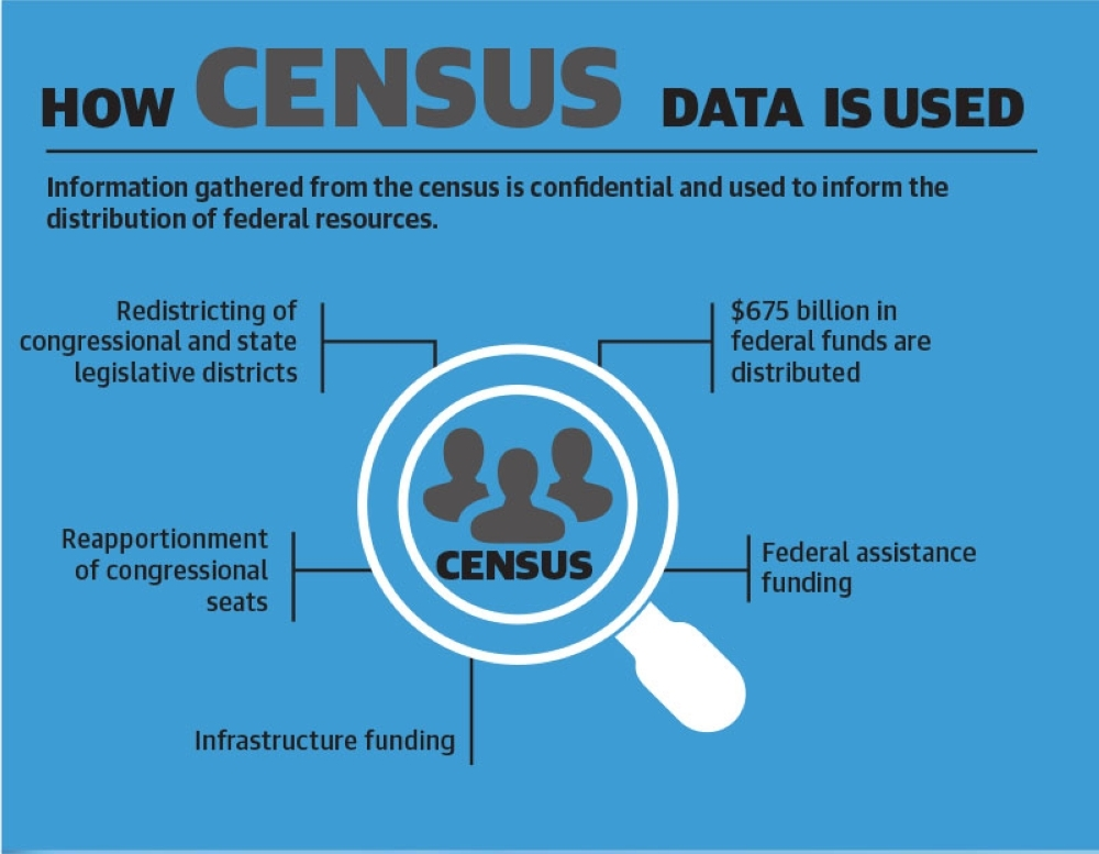 The 2020 census will be used to determine how federal resources are distributed. (Monica Romo/Community Impact Newspaper)