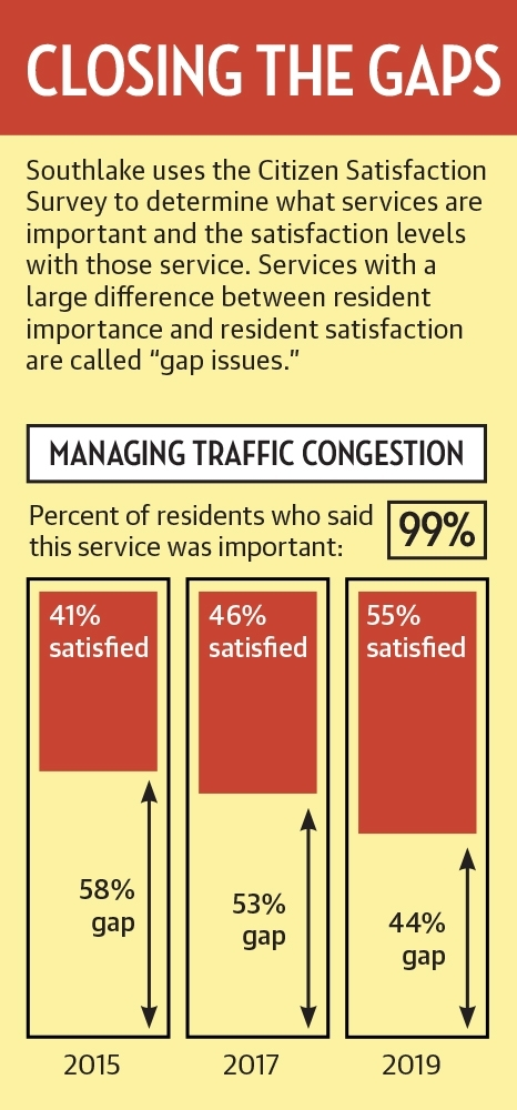 In January, Southlake shared the results of its 2019 resident surveys, which are conducted once every two years. (Graphic by Ellen Jackson/Community Impact Newspaper)