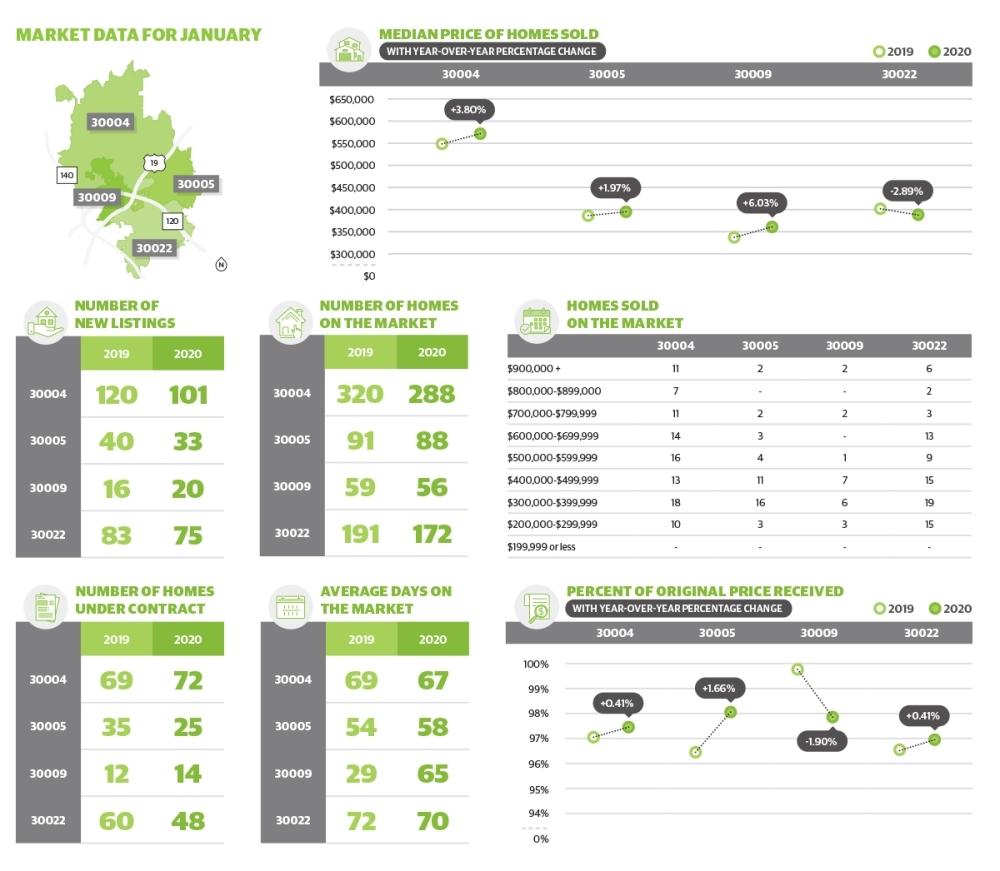 Alpharetta-Milton market data, March 2020.