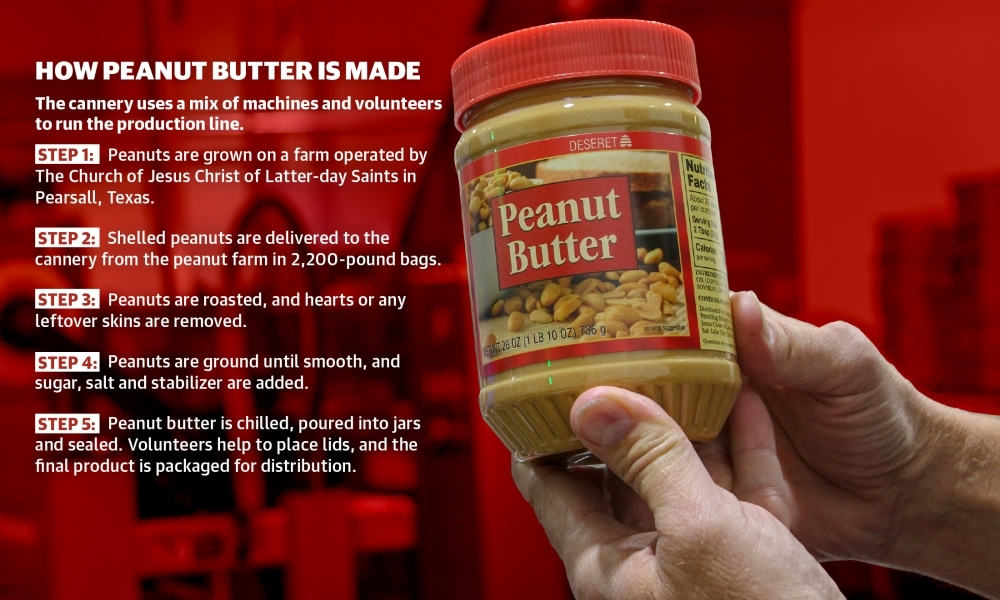 A north Houston peanut butter cannery produces more than 1.37 million jars of peanut butter annually using volunteer work from the local community. (Adriana Rezal/Community Impact Newspaper)