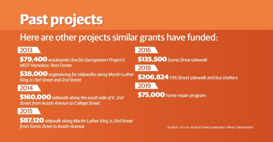 Projects submitted for funding consideration are required to be located in low- to moderate-income areas. (Community Impact staff)