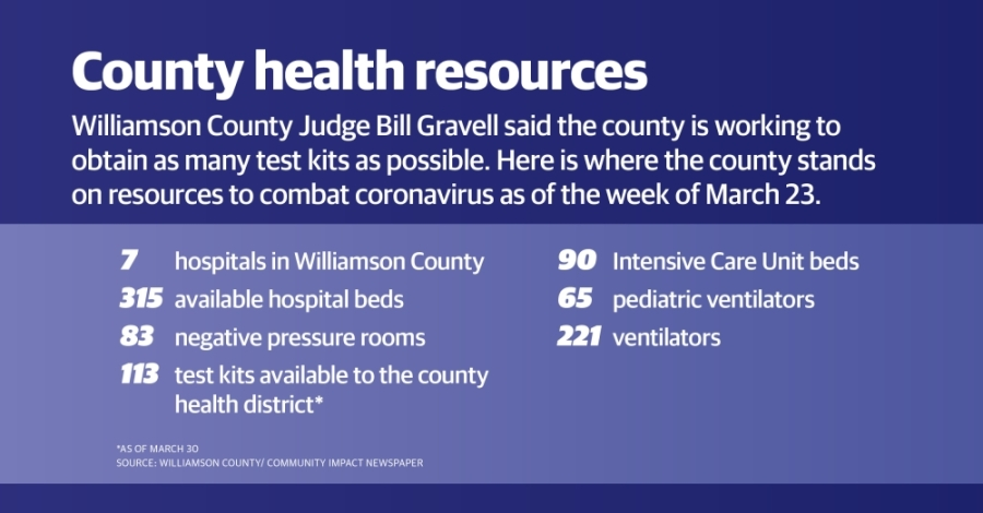 Williamson County had 113 coronavirus test kits as of March 30. (Community Impact Staff)