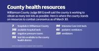 Williamson County Judge Bill Gravell said he has prioritized acquiring test kits as coronavirus ramps up in Williamson County. (Community Impact staff)