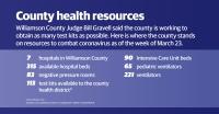 Williamson County had 113 coronavirus test kits as of March 30. (Community Impact Staff)