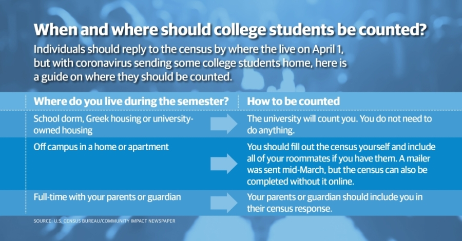 Unsure of where to be counted in the 2020 census as a college student? Here is a guide. (Community Impact Staff)