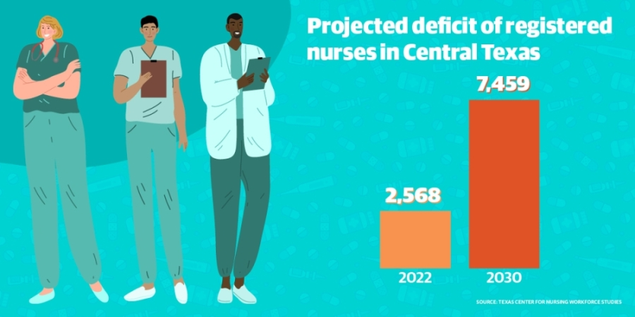 Data from the Texas Center for Nursing Workforce Studies shows that Central Texas will have a shortage of more than 7,000 registered nurses by 2030. (Graphic design by Shelby Savage/Community Impact Newspaper)