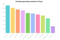Montgomery County ranks No. 9 among the fastest-growing counties in Texas, according to the U.S. Census Bureau. (Courtesy Flourish)