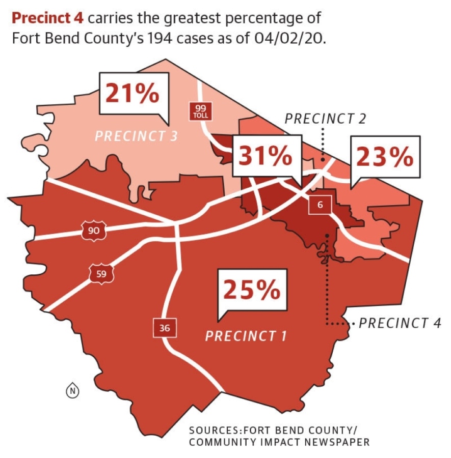 Precinct 4, which encompasses most of Sugar Land, is reporting the highest percentage of confirmed Fort Bend County cases. (Community Impact staff)