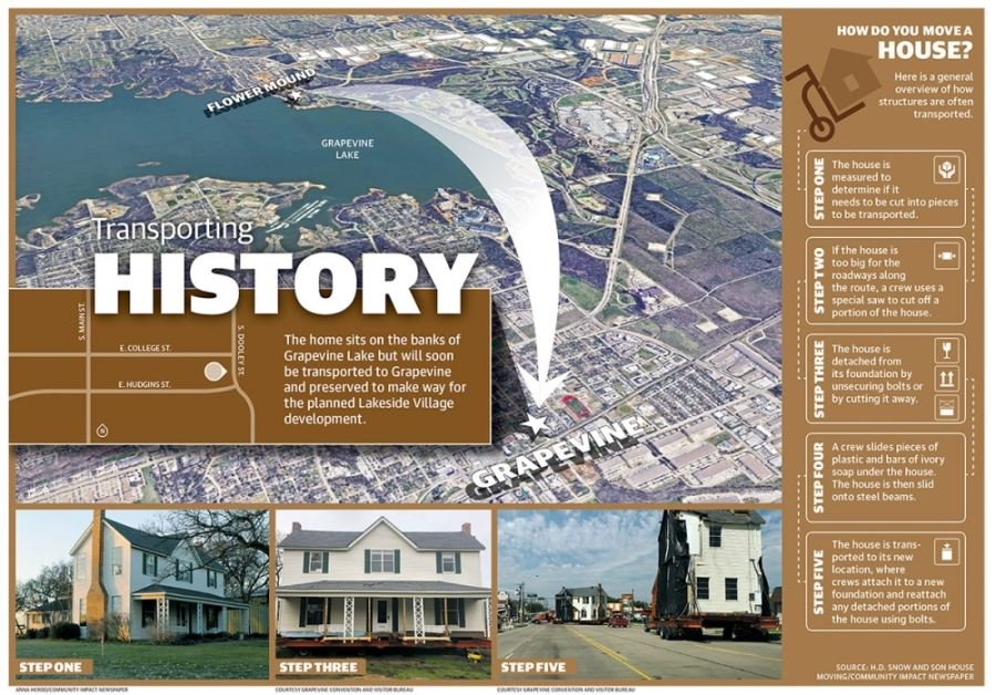 The historic farmhouse, which was built in 1905, was transported to be preserved in Grapevine. (Graphic by Michelle Degard/Community Impact Newspaper)
