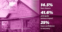 "A graphic overlaid on a photo of a Dripping Springs business, reading ""14.5% fear closure, 41.6% anticipate serious impact, 25% have conficdence in recovery"""