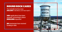 Nearly a week and a half after launching, Round Rock Cares has received more than 140 applications and approximately $900,000 in financial assistance requests. (Community Impact Staff)