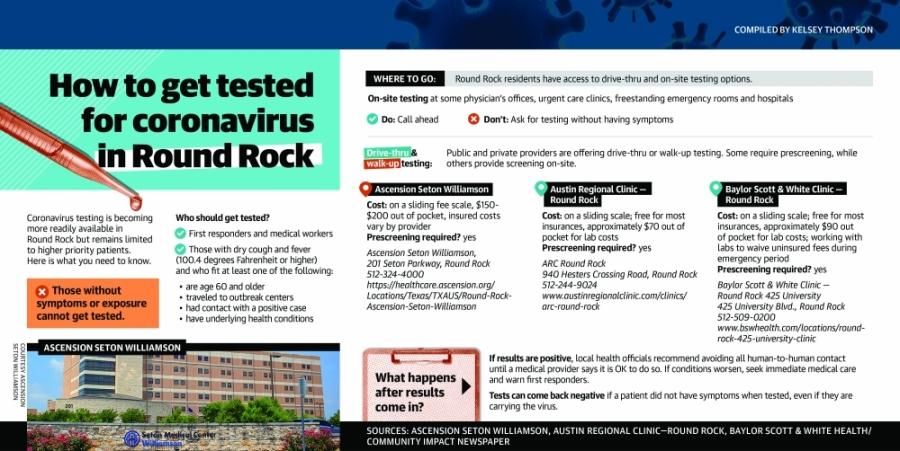 Where To Go For Coronavirus Testing In Round Rock Community Impact Newspaper