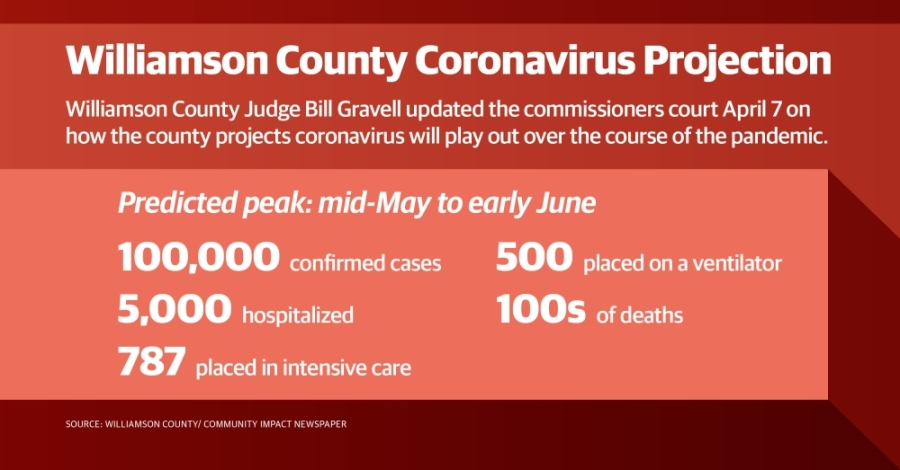 Williamson County predicts 100,000 sick, deaths in the hundreds during coronavirus pandemic. (Community Impact Staff)