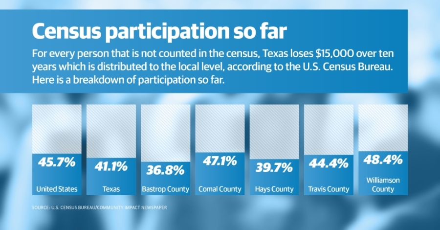 Nearly half of Central Texas residents have completed the 2020 census as of April 6, U.S. Census Bureau data shows. (Graphic by Community Impact staff)